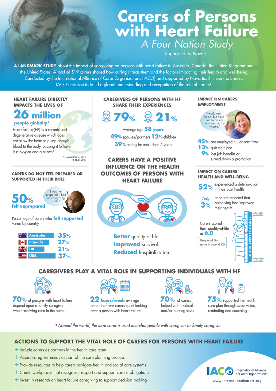IACO Carers Infographic web